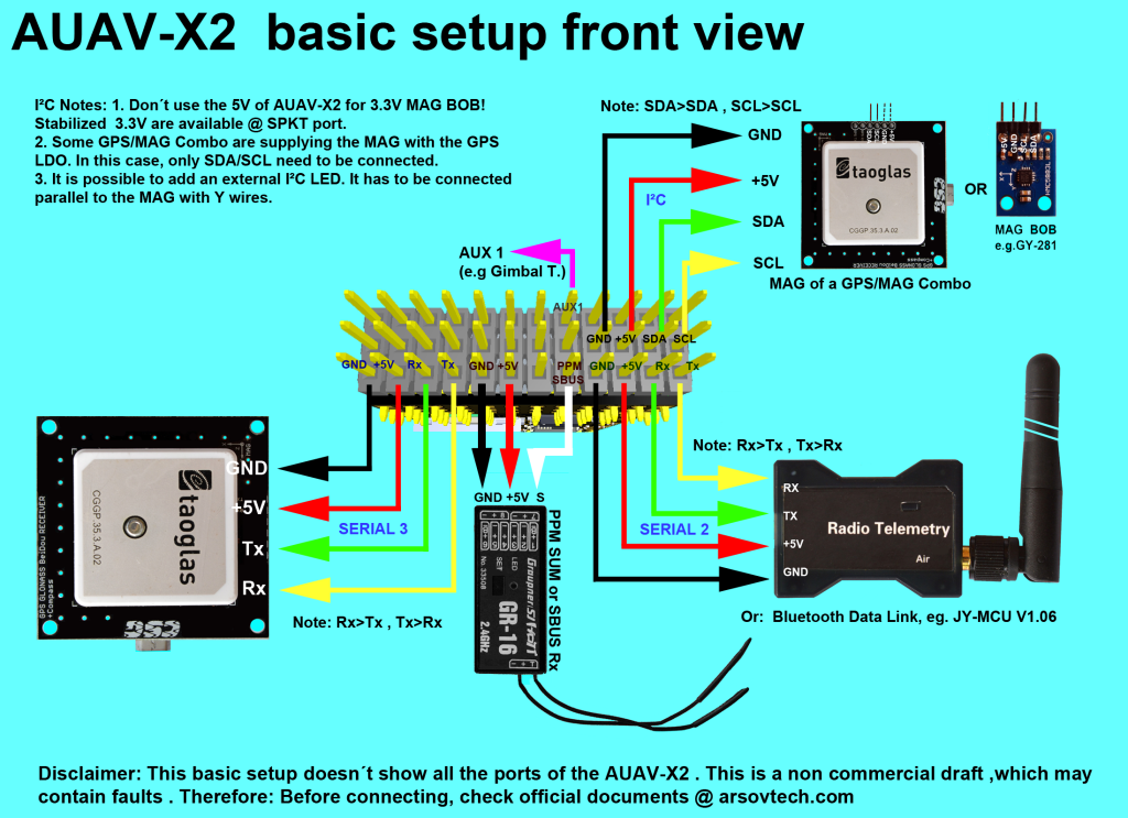 AUAV X2 basic setup 3 1024x743 h w wiring diagrams px4 pro open source autopilot pixhawk wiring diagram at aneh.co